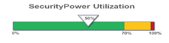 SecurityPower Utilization