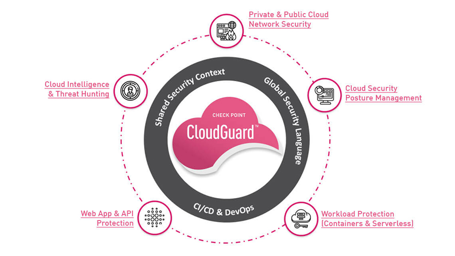 Unified Security for Multi Cloud