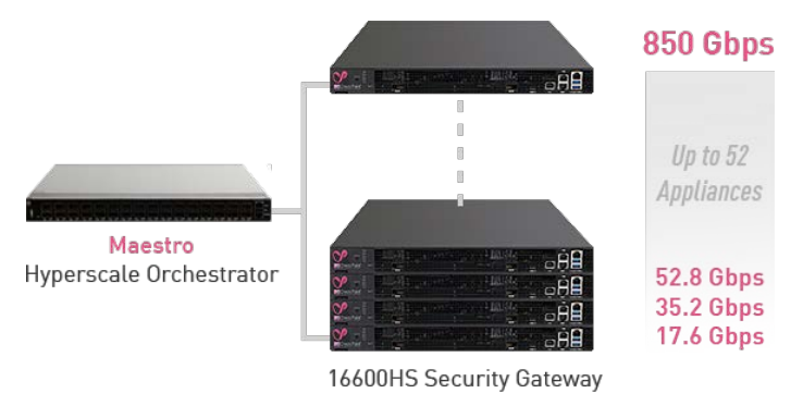Maestro Scalable Threat Prevention Throughput