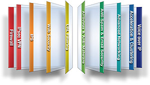 Security Gateway Software Blades
